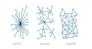 شبکه متمرکز و شبکه غیرمتمرکز